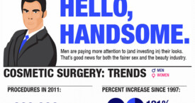 Hello, Handsome: Male plastic surgery and skincare